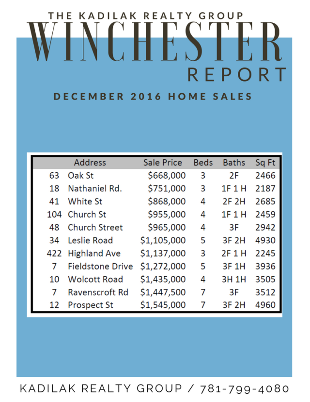Winchester Real Estate Agent