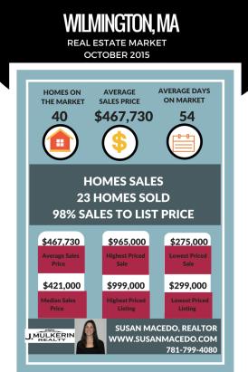 10 2015 Wilmington Housing Market