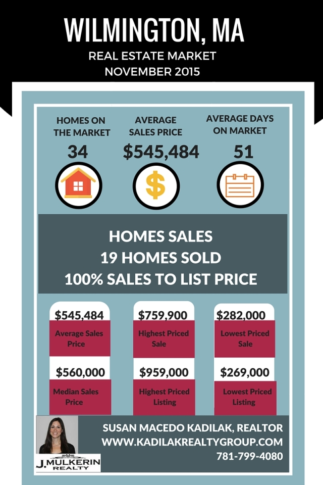 November 2015 Wilmington, MA Home Sales
